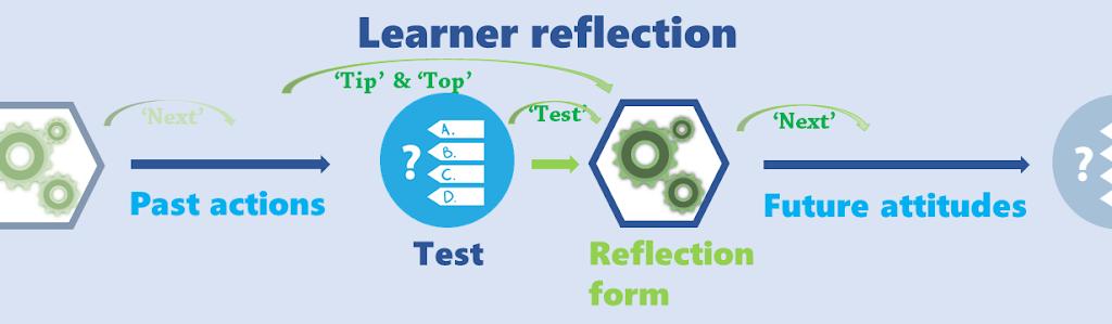 Good Practice 3: Hoe kun je zelfreflectie bij leerlingen stimuleren?