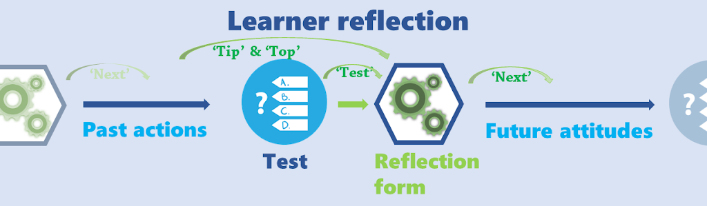 Good practice 3: Stimulating learner reflection in the classroom