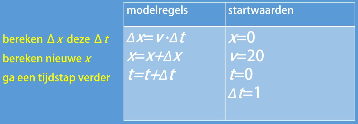 Lessenserie over numeriek modelleren (Domein H, Natuurkunde, VWO)