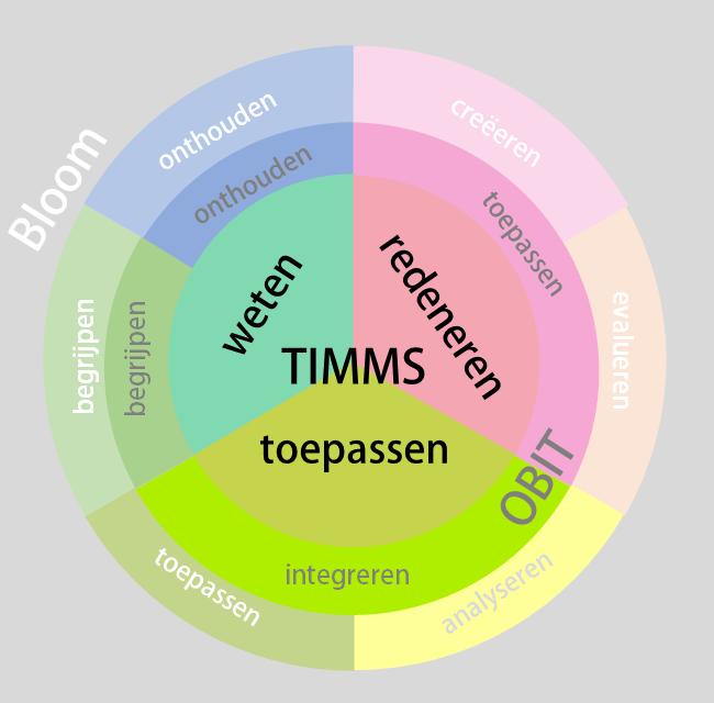 Good Practice 8: De TIMMS taxonomie, een praktische kijk